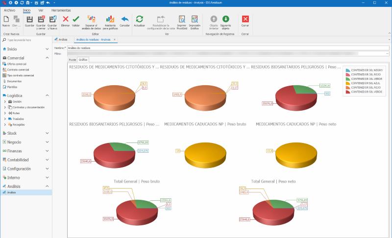Software ERP gestión residuos Análisis